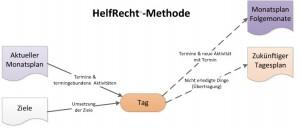 HelfRecht-Methode