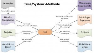 Time/System-Methode