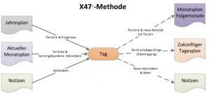 X47-Methode