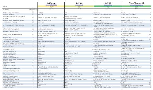 Vergleich Zeitplanmethoden